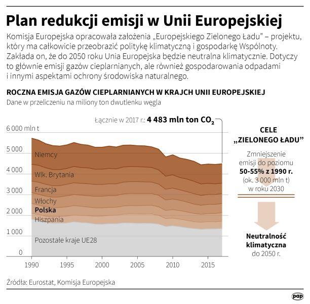 Plan redukcji emisji w Unii Europejskiej (Maciej Zieliński/PAP)