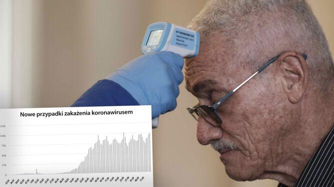 Prawie 100 tysięcy nowych zakażeń. <br />Koronawirus w liczbach