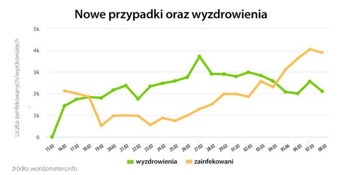 Aktywne przypadki oraz wyzdrowienia (tvnmeteo.pl za worldometers.info)